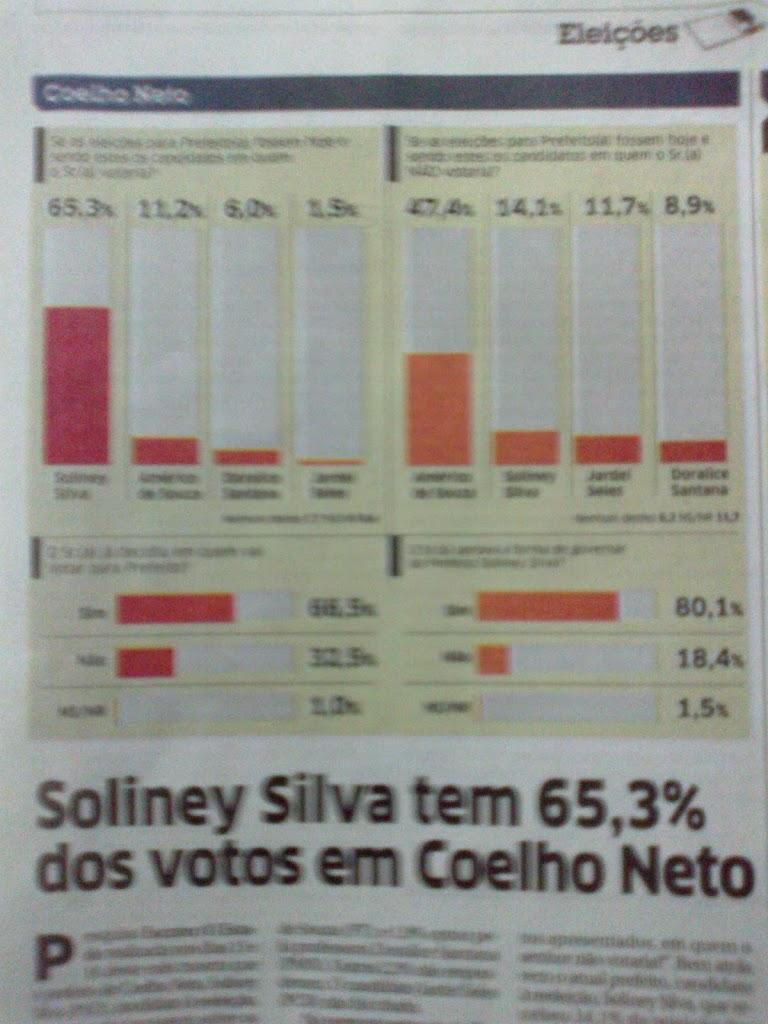 DEU NO JORNAL O ESTADO: SOLINEY SILVA TEM 65,3% DOS VOTOS EM COELHO NETO