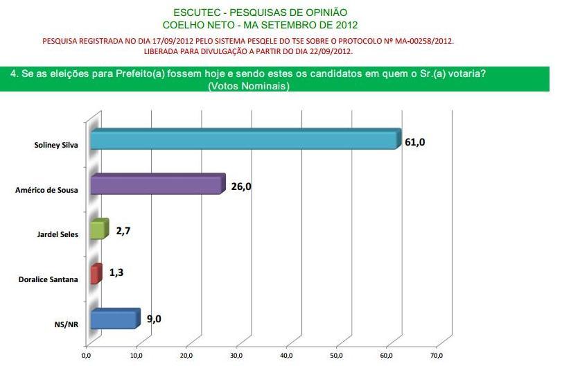 ESCUTEC/O ESTADO: SOLINEY SILVA TEM 61% EM COELHO NETO