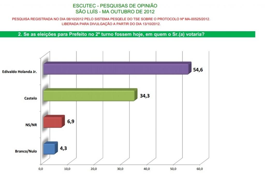 ESCUTEC: HOLANDA JR. ABRE 20 PONTOS DE VANTAGEM SOBRE JOÃO CASTELO