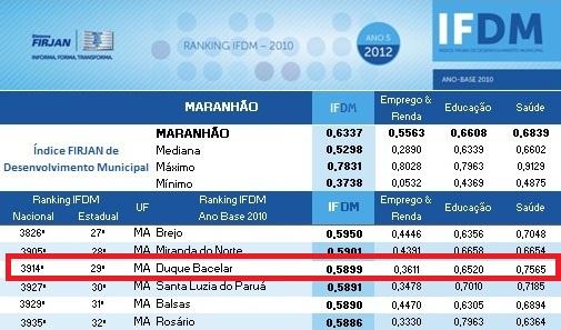 DUQUE BACELAR É A 29ª MELHOR CIDADE DO MARANHÃO PARA SE VIVER
