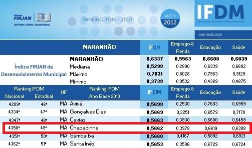 CHAPADINHA É A 49ª. MELHOR CIDADE DO MARANHÃO PRA SE VIVER