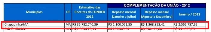 MENOS MAL: BELEZINHA RECEBERÁ MAIS DE 2 MILHÕES DE COMPLEMENTAÇÃO DO FUNDEB