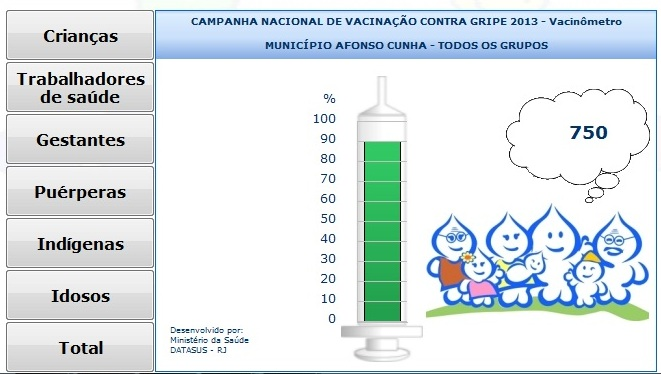 AFONSO CUNHA ALCANÇA 90% DA COBERTURA VACINAL CONTRA A GRIPE
