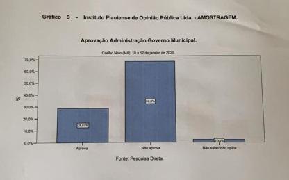 69,0% desaprovam governo do petista Américo de Sousa em Coelho Neto, diz pesquisa