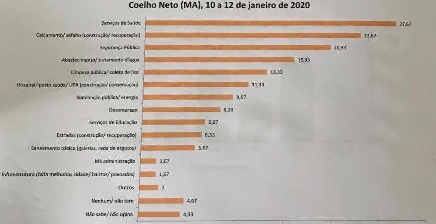 Pesquisa Amostragem: População aponta saúde como problema mais grave de Coelho Neto