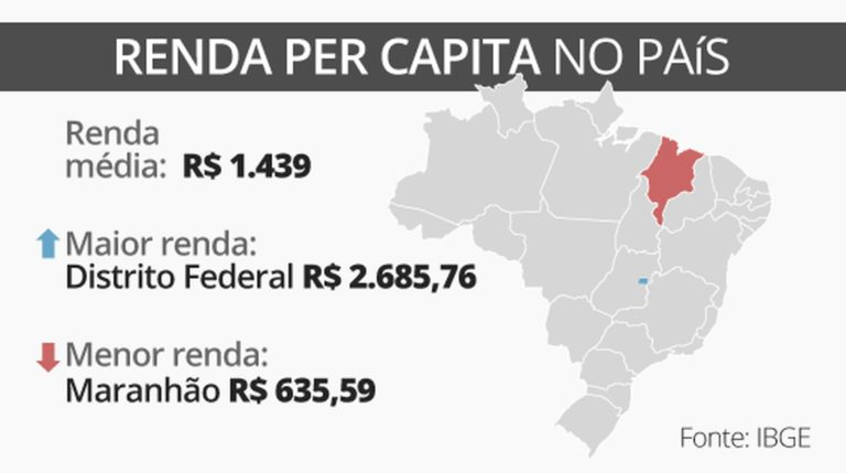 Maranhão tem pior renda per capita…