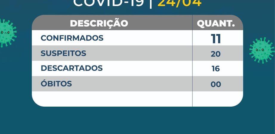 Agora são 11: Prefeitura atualiza boletim e confirma mais 02 casos em Chapadinha