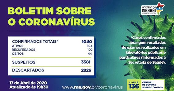Maranhão passa de 100 recuperados da Covid-19