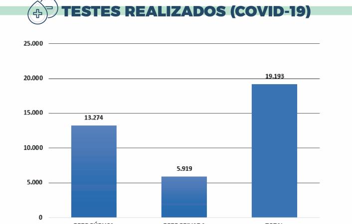 MA tem quase 200 mil testes, mas só realizou 19 mil