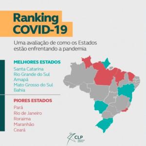 Maranhão entre os cinco piores no combate à Covid-19, mostra CLP