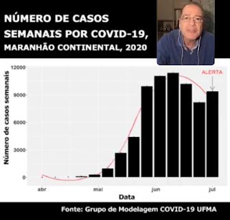 ALERTA! Estudo aponta novo aumento de casos da Covid-19 no MA