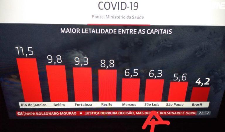 Covid-19: São Luís tem 6ª maior taxa de letalidade entre capitais