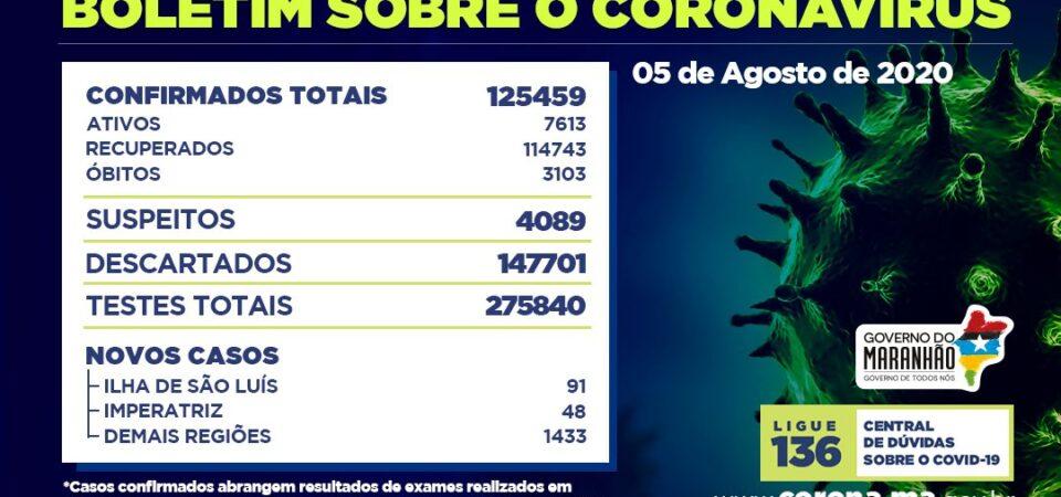 Covid-19: Maranhão chega ao menor patamar de casos ativos dos últimos três meses