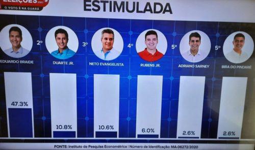 Econométrica também aponta vitória de Braide no 1° turno em São Luís