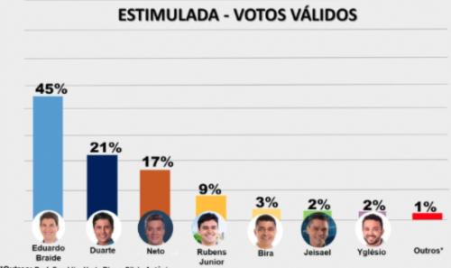 Escutec/O Estado: Braide tem 45%; Duarte 21%; e Neto 17% de votos válidos