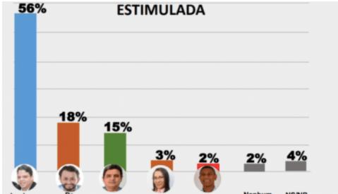 Escutec aponta reeleição de Luciano Genésio em Pinheiro