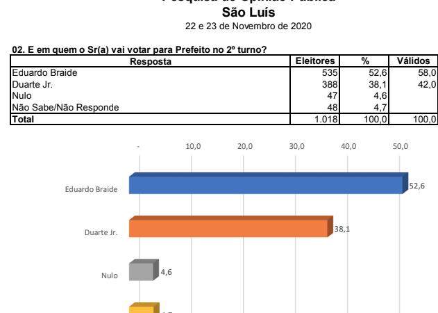 Econométrica/votos válidos: Braide tem 58%; Duarte, 42%