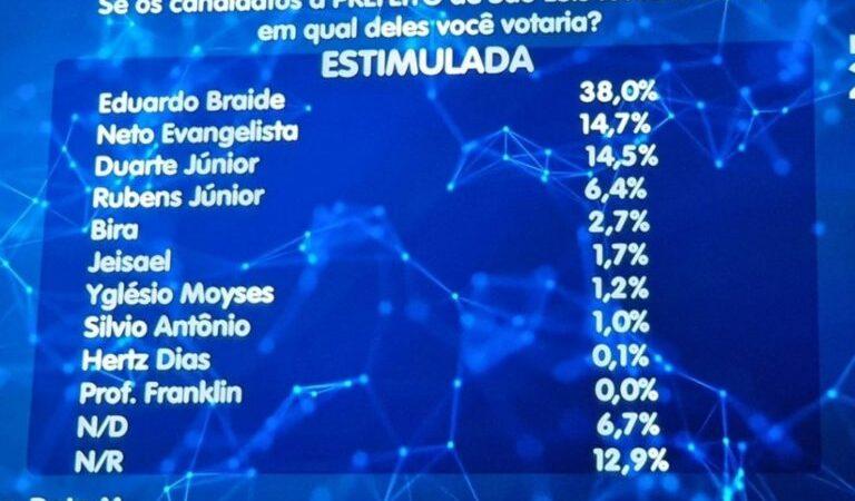 DataM: Braide lidera com folga; Neto Evangelista na frente de Duarte Jr.