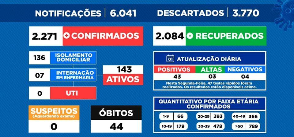 Casos de COVID-19 crescem e governo anunciará novas medidas restritivas em Coelho Neto