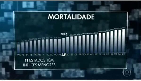 Maranhão tem a menor taxa de mortalidade por Covid-19 no Brasil